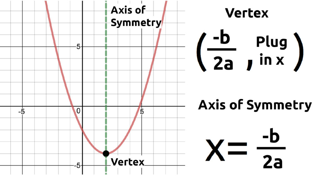 axis of symmetry and vertex formula